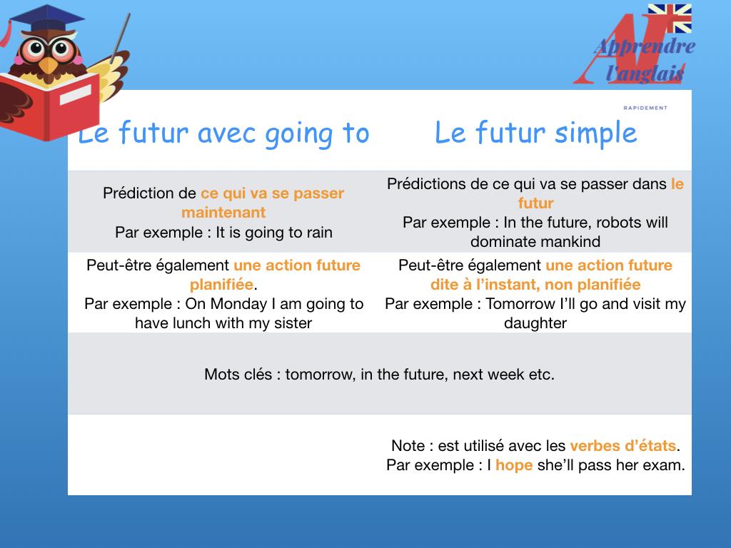 Le Futur En Anglais Will Ou Going To Comment Exprimer Le Futur En Anglais Et Comment Le Former Apprendre L Anglais Rapidement